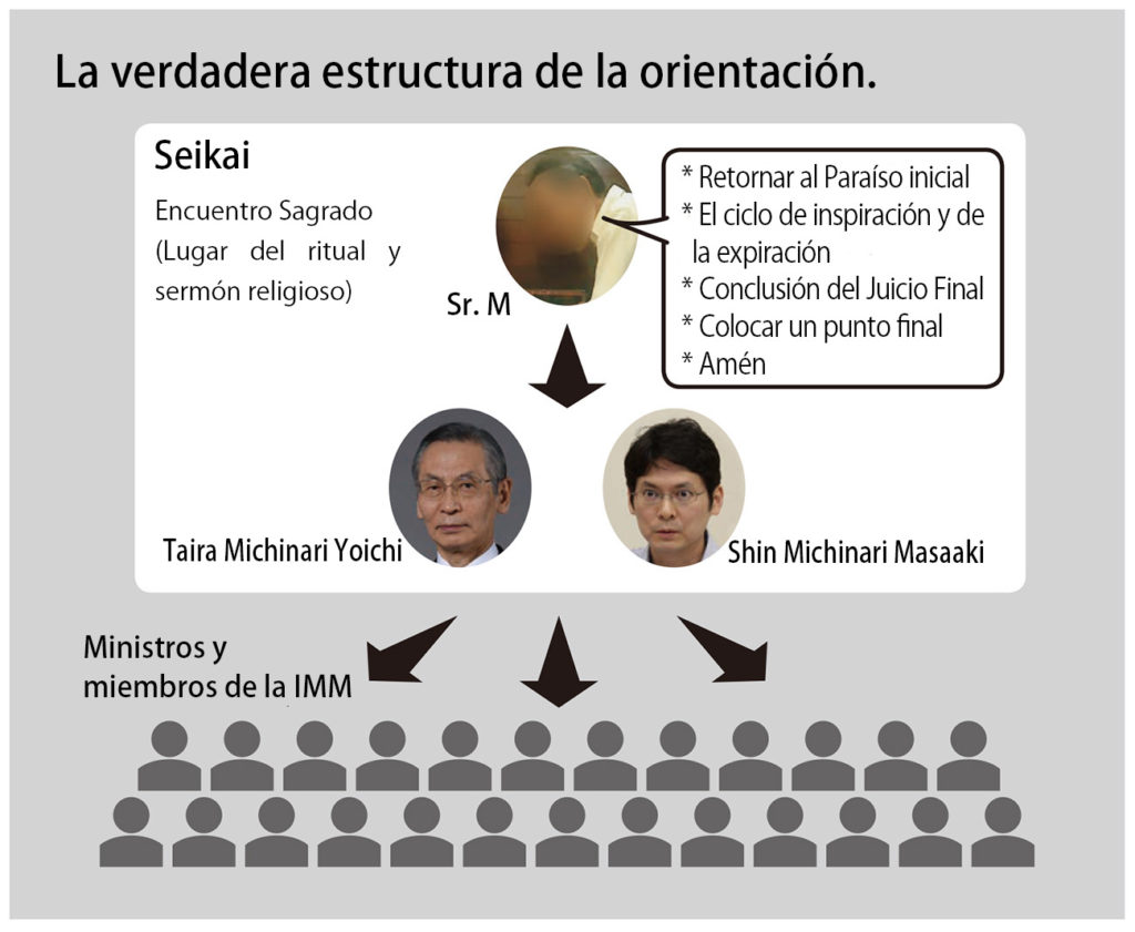 実際の指導体制(スペイン語)